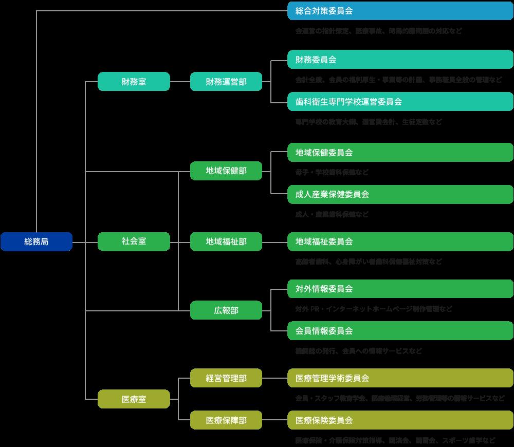 業務推進組織図